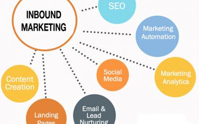 Tips On Getting Inbound Leads Via Paid Website Traffic